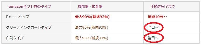 amazonギフト券の買取サイトの買取本舗のサービス案内の換金率表